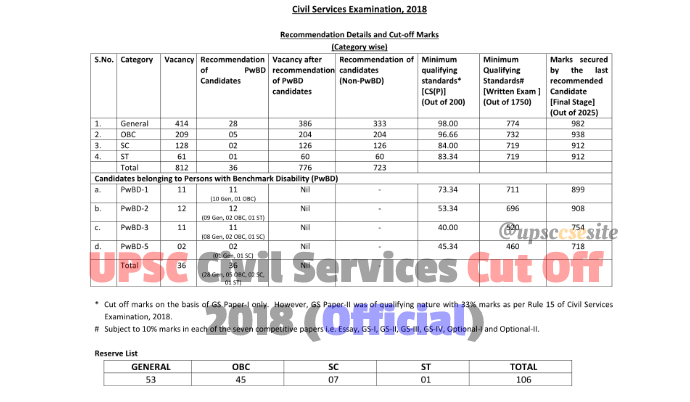 upsc prelim and mains exam 2018 cut off in pdf